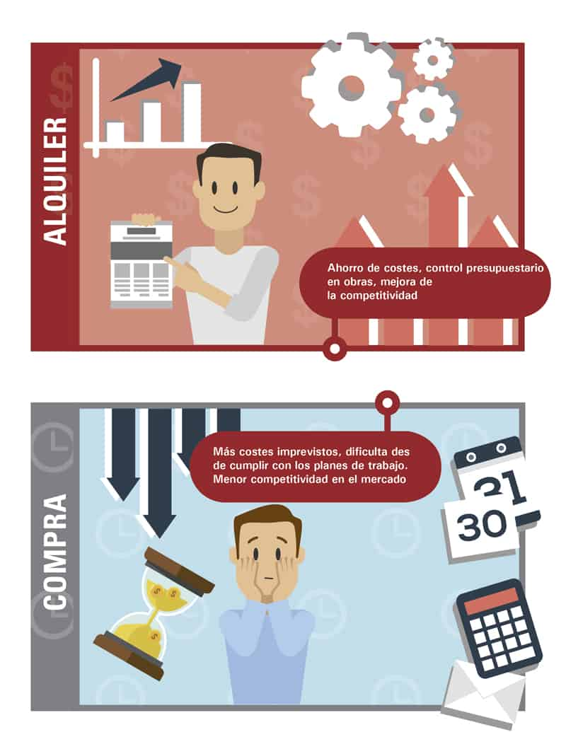 Alquiler 4 - 4 motivos de peso para alquilar en vez de comprar